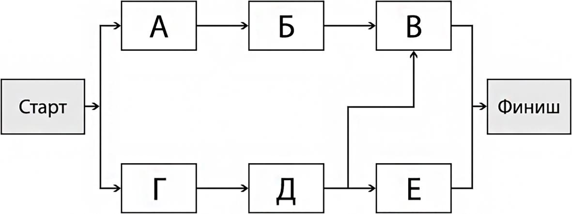 Рисунок 1 – Сетевая диаграмма с использованием метода предшествования
